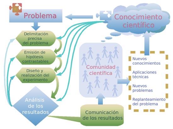 Concepto de conocimiento científico