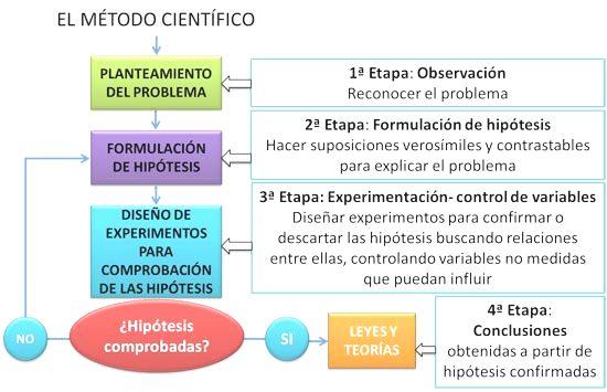 Método científico etapas