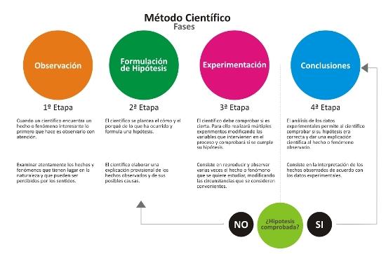 Mapa conceptual del método científico
