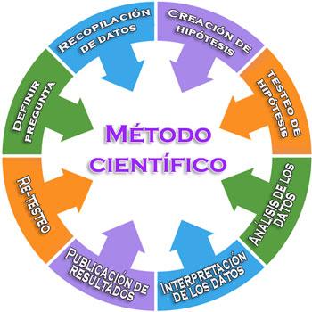 Método científico que es